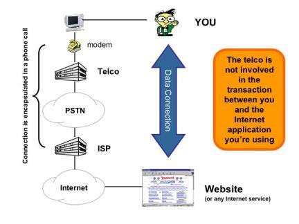 Net neutrality – Circa 1996